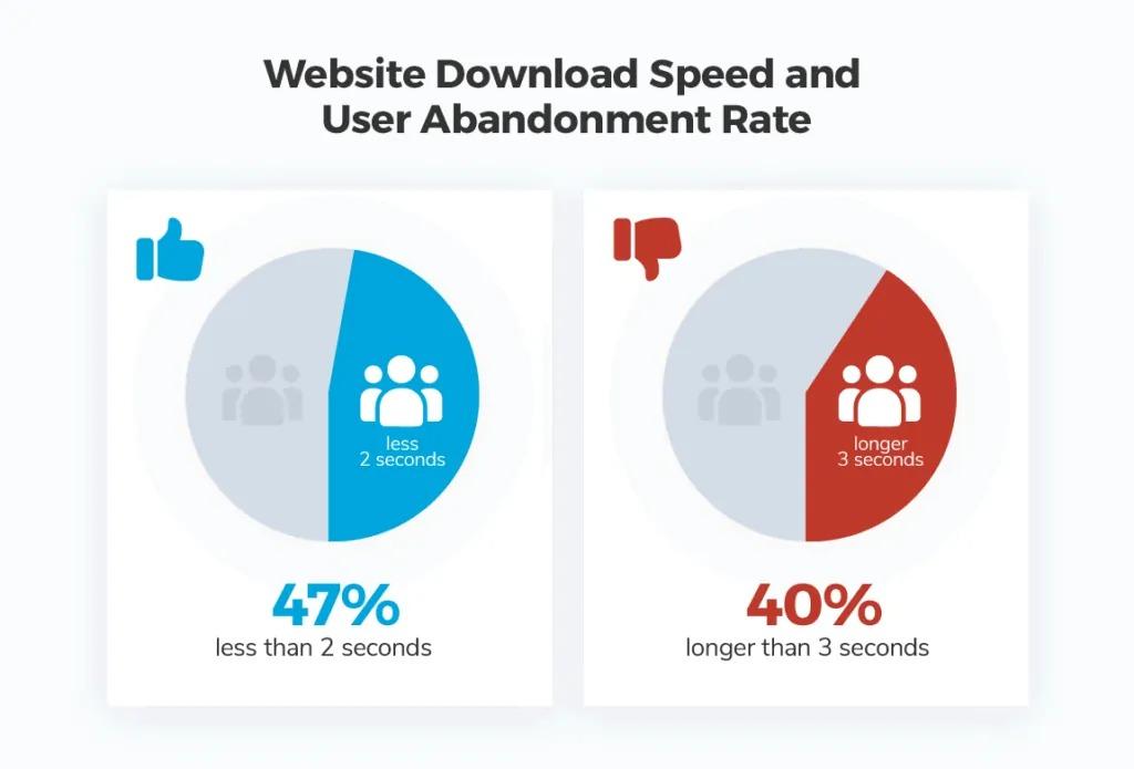 زمان بارگذاری وب سایت و سرعت صفحه بسیار زیاد است