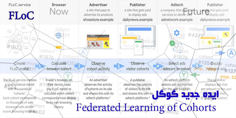 فِدریتد لِرنینگ آف کِیهورتس (FLoC) گوگل چیست و چگونه آینده تبلیغات وب را تغییر می دهد؟